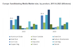 Sandblasting Media Market size is expected to reach USD 441.9 million by 2023
