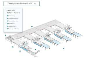 Porta automated scrinium Production Line