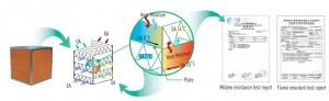 Energieeffizienztechnologien für Heizung, Lüftung und Klimatisierung (HVAC)