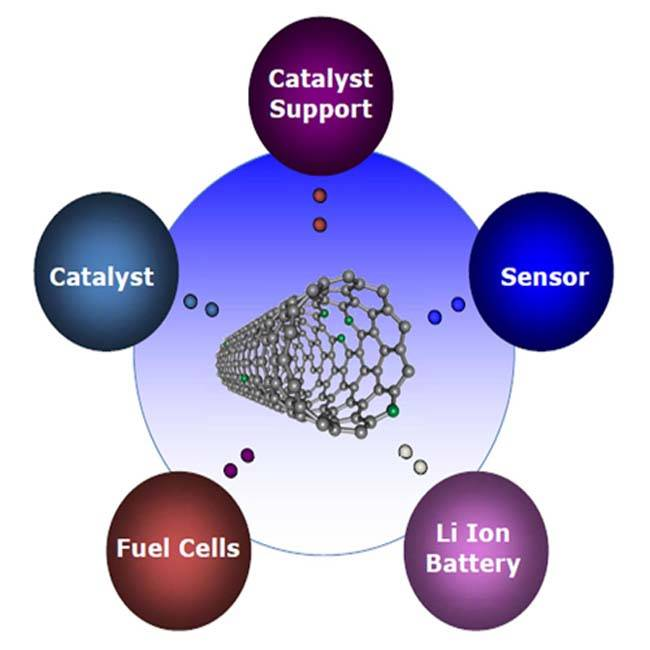 Comparison of various conductive agents(Carbon black, carbon nanotubes or graphene) for lithium ion batteries