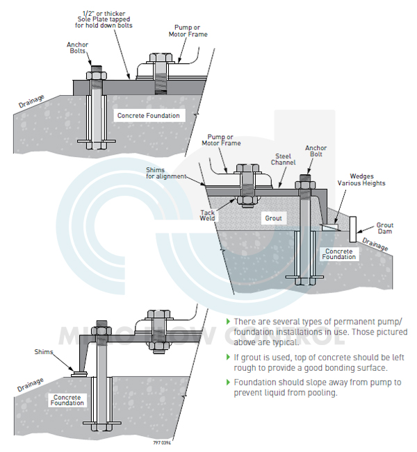 Typical Installations for MAH Horizontal Slurry Pump