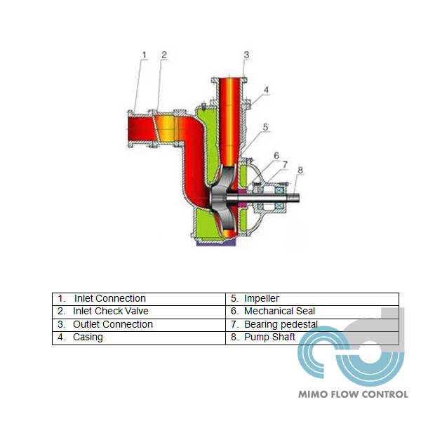 Self-priming Sewage Pump Use Conditions & Troubleshooting Methods