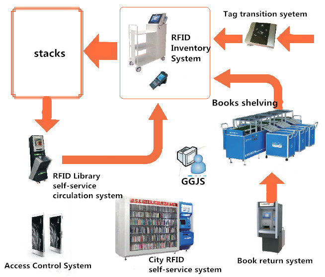 RFID Library system