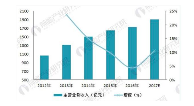 Analysis of the development of China's glass fiber industry in 2018