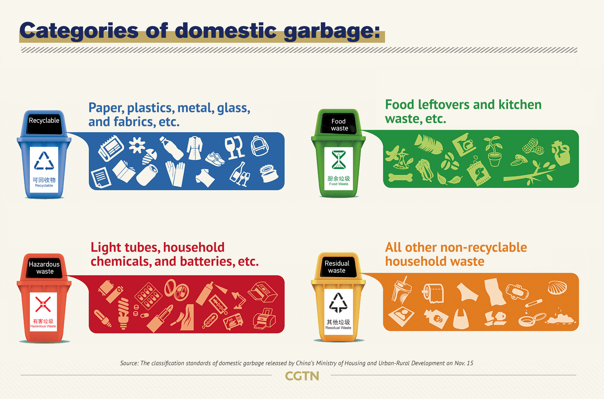 China wastes no time in waste sorting