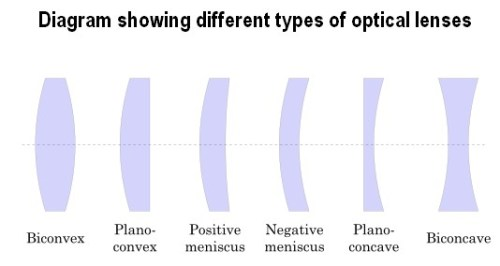 What is optical lens?