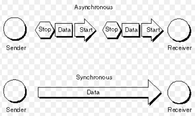 Synchronous and Asynchronous Control Systems