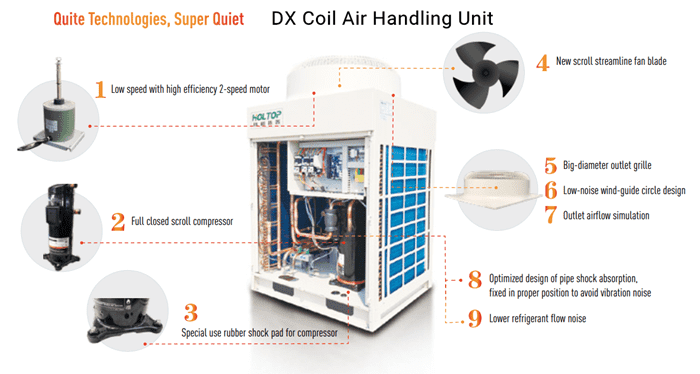 2020 Good Quality Air Conditioner Handler Supplier -
