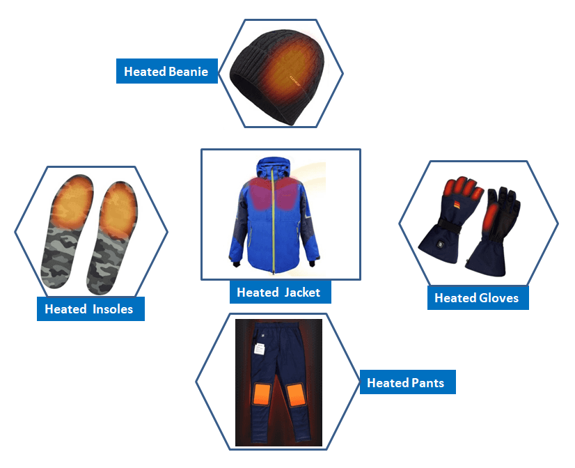 How to choose Heated Gear
