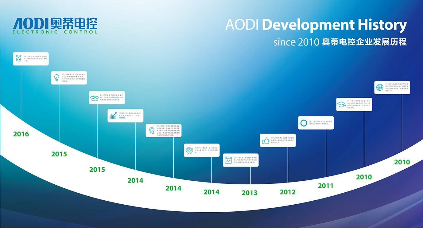 AODI Charger Successfully Listed in the Equity Exchange, A new start, a bright AODI.