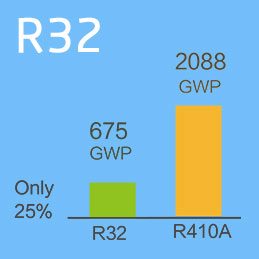 Only 25% GWP comparing to R410A.<br/> Lower CO2 carbon consumption.<br/> Lower quota cost.
