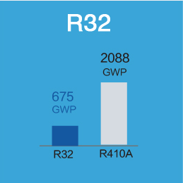 Solu 32% GWP comparing à R410A. <br/> Lower cunsumazione di carbone CO2. <br/> costu clausus Lower.