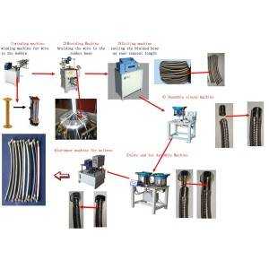 Flexible Hose Production Equipment Solution
