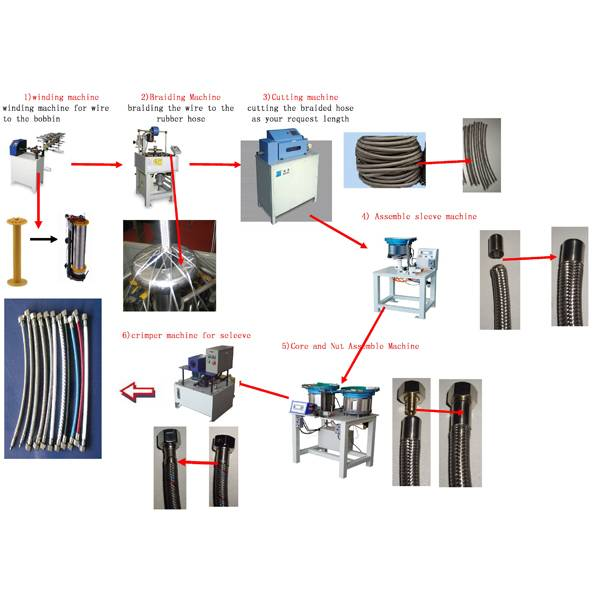 Flexible Hose Production Equipment Solution Featured Image