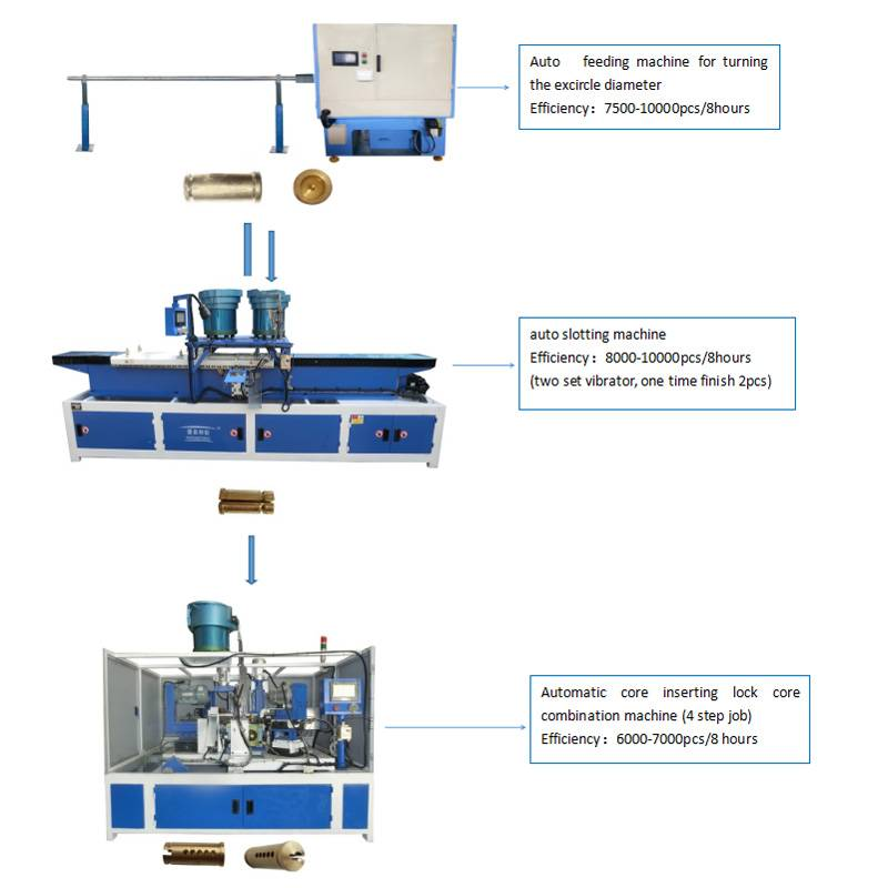 Locker cylinder production line Featured Image
