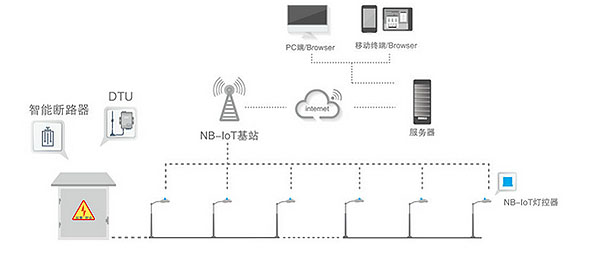 Intelligent Lighting Control System