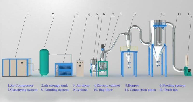 The fluidized bed jet mill to effciently micronize abrasives sown to D50=2-3um.
