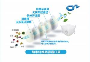 anti-virus nano-fiber N95 N99 adult mask folding