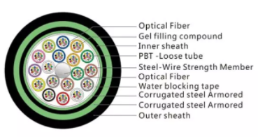 What is the lifespan of fiber optic cable when laid in the ground?