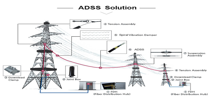 ADSS Solution