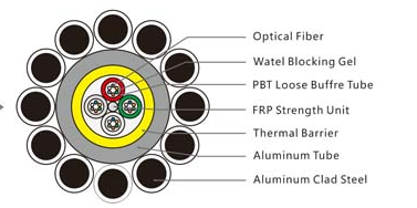Three Typical Designs Of OPGW Fiber Optic Cable