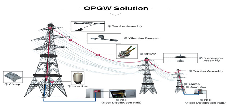OPGW Solution