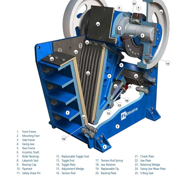 Jaw Crusher Accessories Featured Image