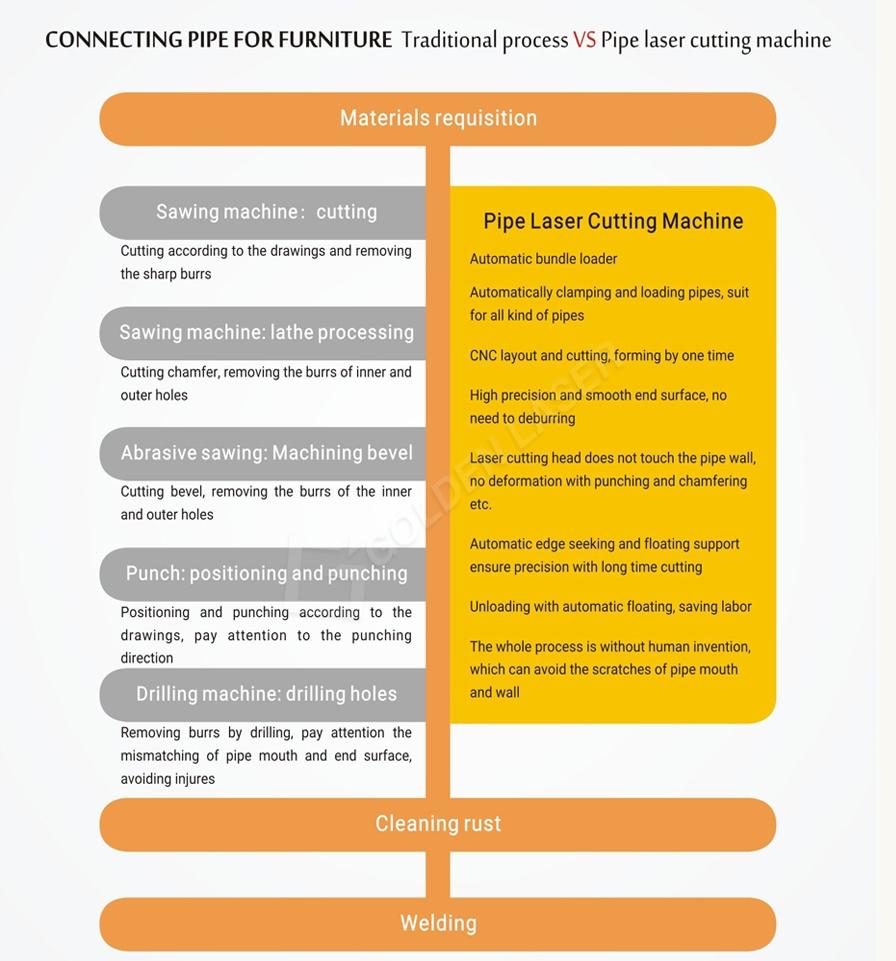 Fully Automatic Fiber Laser Tube Cutting Machine For Metal Furniture