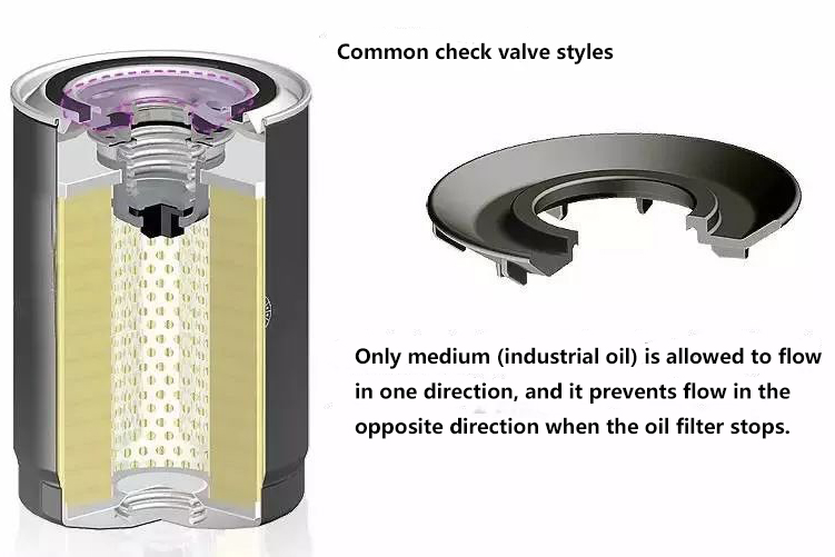 Why doesn't diesel filter need bypass valve, but machine filter needs, what's the difference?