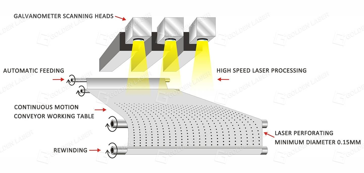 Automated laser perforation production