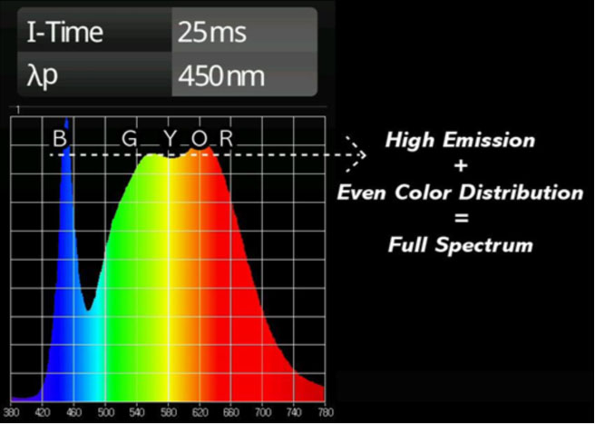 Full Spectrum Growlight- What & Why