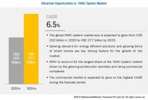 HVAC System Market by Heating Equipment (Heat Pumps, Furnaces), Ventilation Equipment (Air-Handling Units, Air Filters), Cooling Equipment (Unitary Air Conditioners, VRF Systems), Application, Impl...