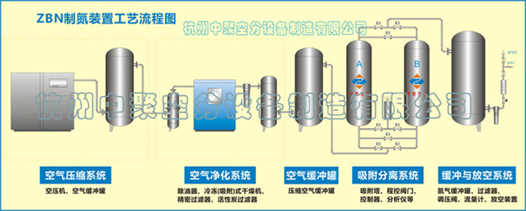 Air separation process flow