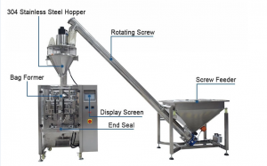 Solution to the problem of inaccurate loading in automatic powder packaging machine