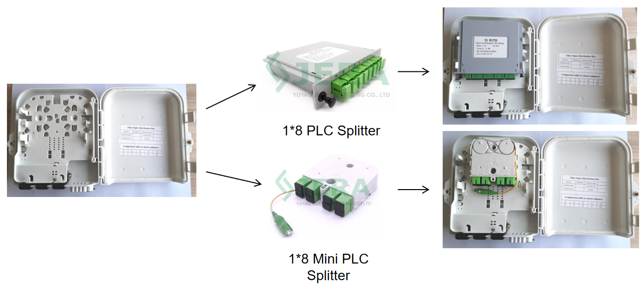 Universal FTTH fiber optic distribution box