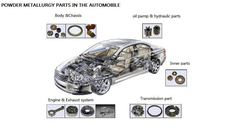 The Value of Powder Metallurgy in the Automotive Market