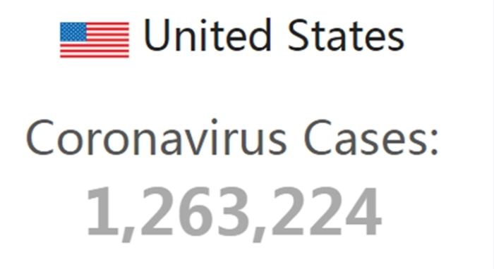 Total coronavirus cases in the United States exceeds 1.2 million. Why is it out of control?