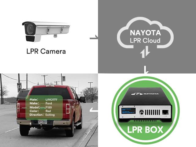 Capture and recognize license plates and  upload to Cloud