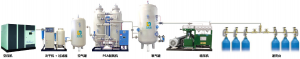LDH  ONSITE PSA Medical Industrial OXYGEN GENERATOR ​