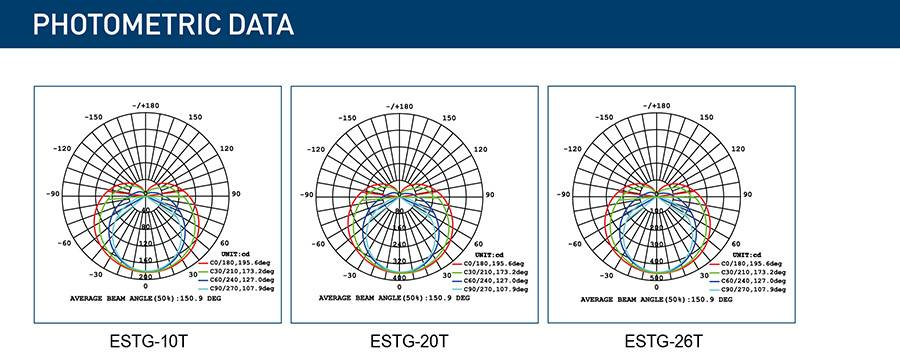 ESTG-T PHOTOMETRIC DATA