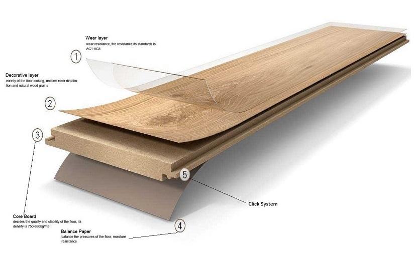 China Valinge Unilin, Valinge Laminate Flooring Formaldehyde