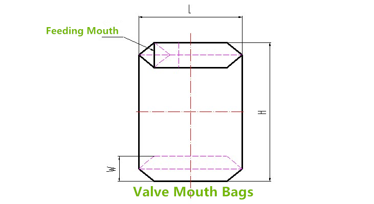 valve mouth pouch