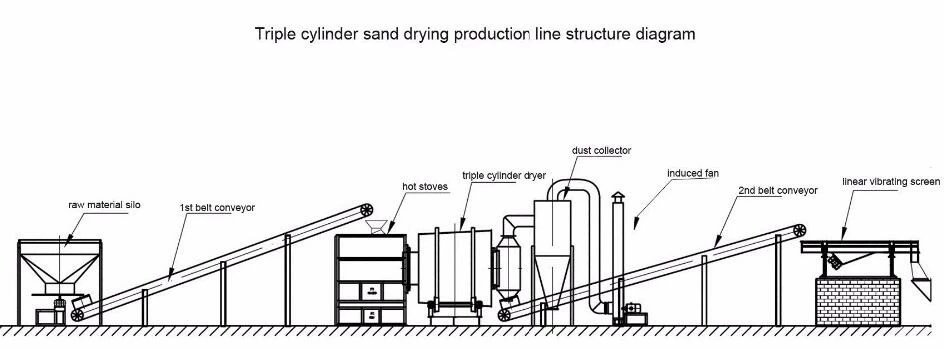 Sand dryer machine flow