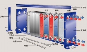 Cooling system-Plate Type Heat Exchanger