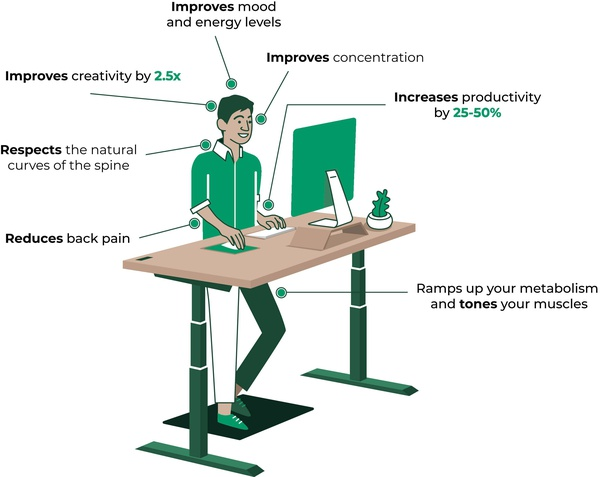 How Anti Fatigue Standing Desk Mats Works?