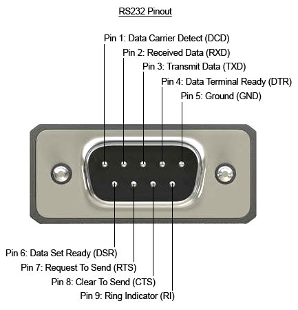 Characteristics and differences between RS-232 and RS-422 and RS-485