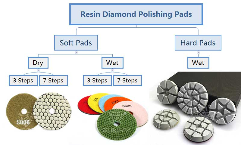 resin bonded polishing pads