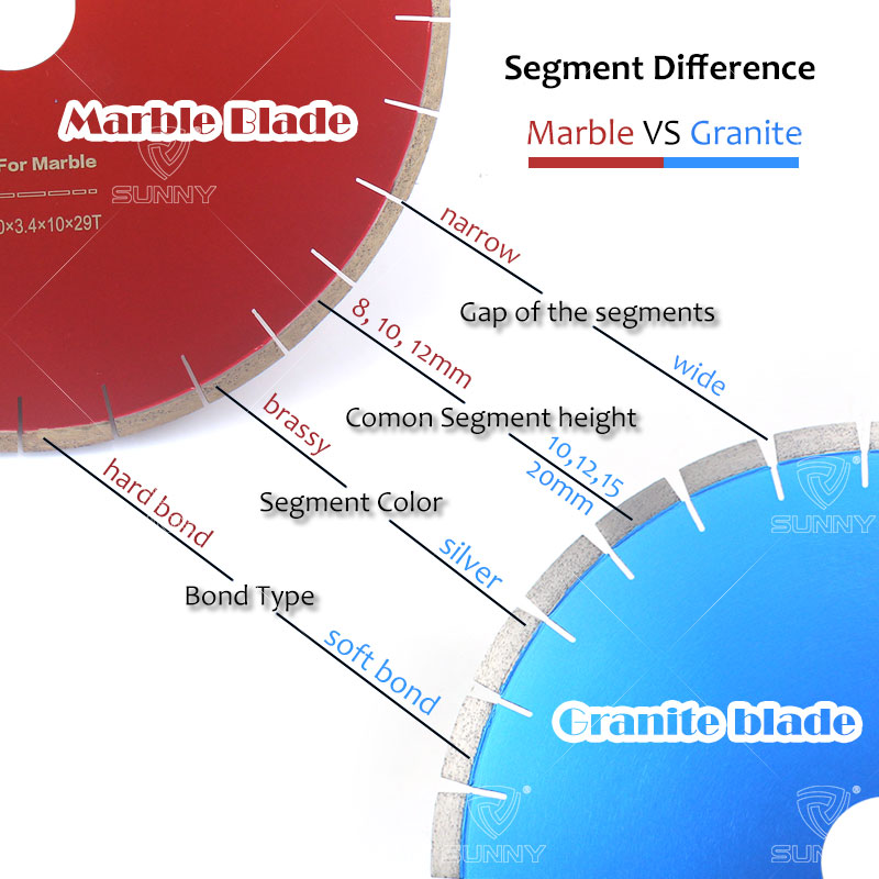 The difference between marble segment and granite segment