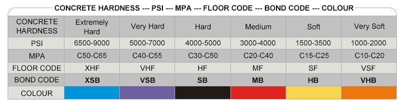 concrete hardness grades of sunny tools