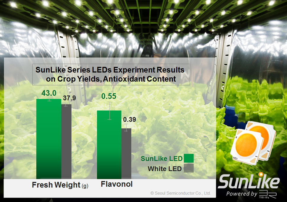 Horticulture Lighting using Seoul Semiconductor's SunLike LEDs Helps to Improve Crop Yields and Antioxidant Content